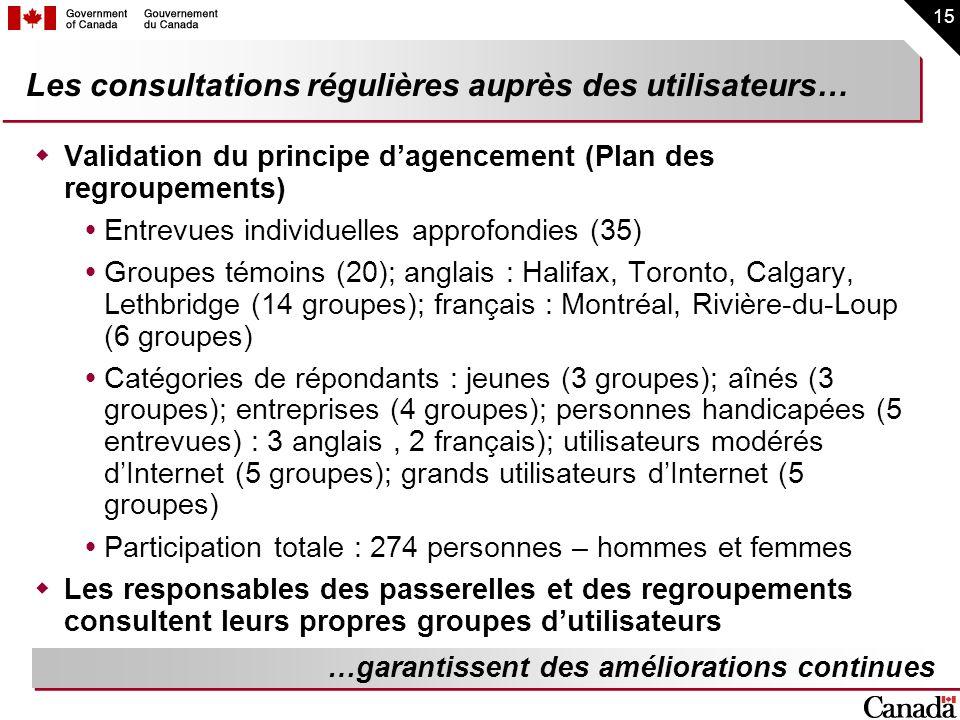 15 Les consultations régulières auprès des utilisateurs… Validation du principe dagencement (Plan des regroupements) Entrevues individuelles approfond