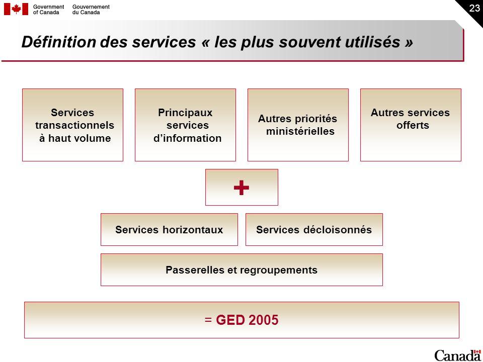 23 Définition des services « les plus souvent utilisés » Services horizontauxServices décloisonnés Services transactionnels à haut volume Principaux s