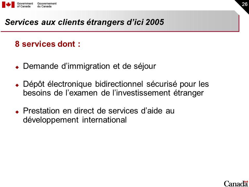 26 Services aux clients étrangers dici 2005 8 services dont : Demande dimmigration et de séjour Dépôt électronique bidirectionnel sécurisé pour les be