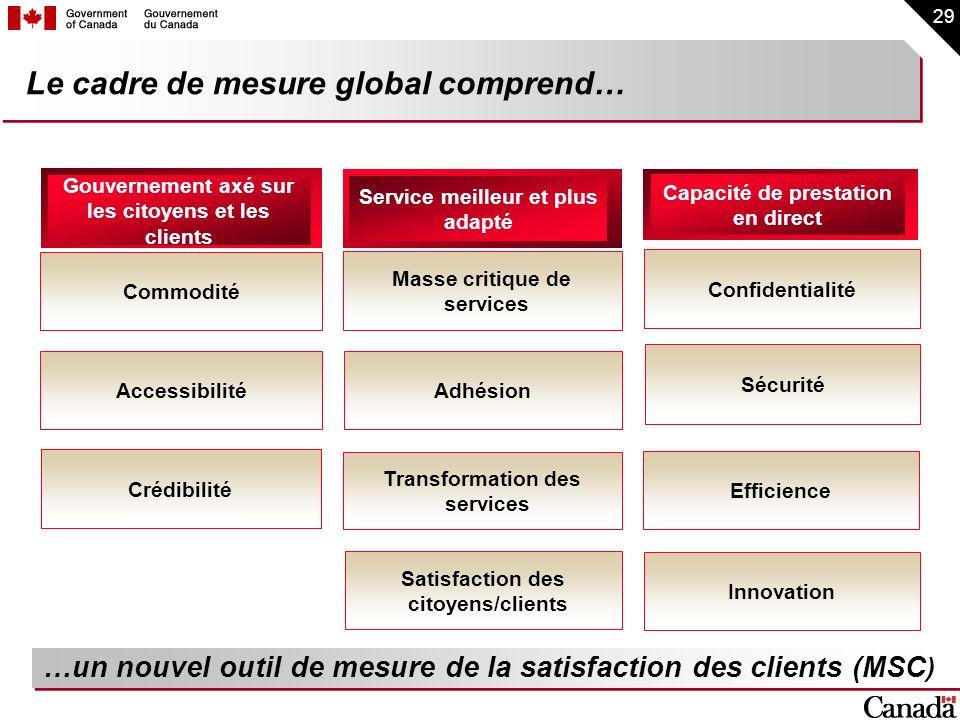 29 Le cadre de mesure global comprend… Gouvernement axé sur les citoyens et les clients Service meilleur et plus adapté Capacité de prestation en dire