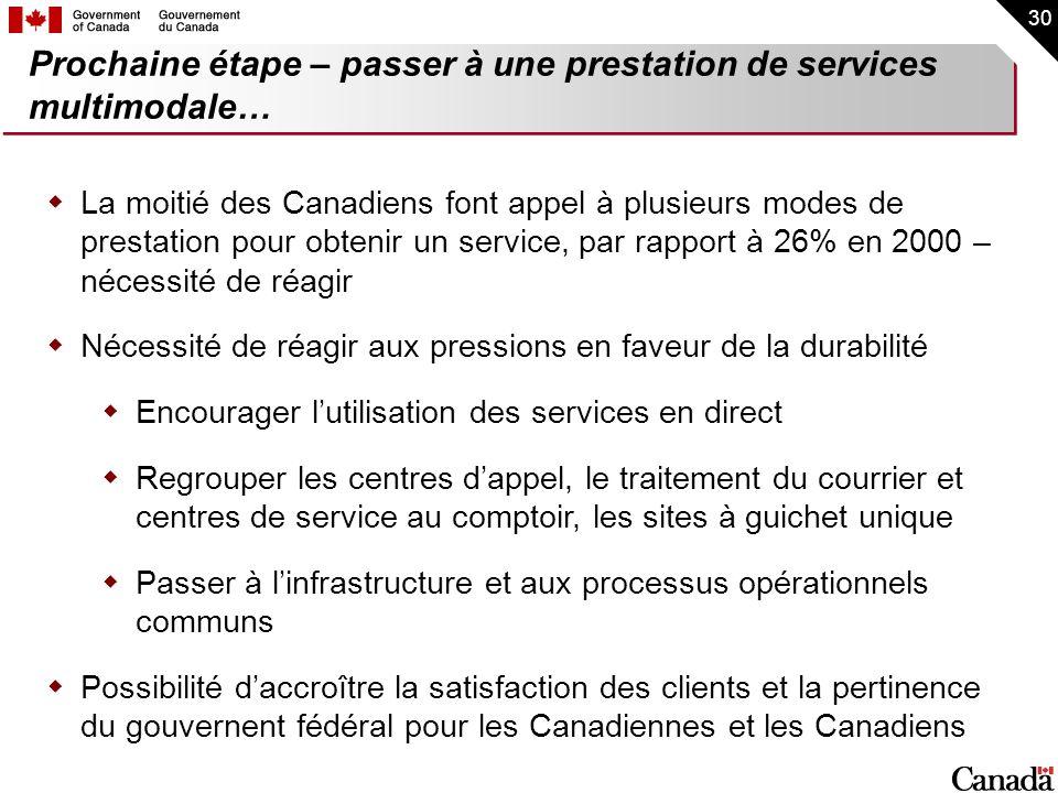 30 La moitié des Canadiens font appel à plusieurs modes de prestation pour obtenir un service, par rapport à 26% en 2000 – nécessité de réagir Nécessi