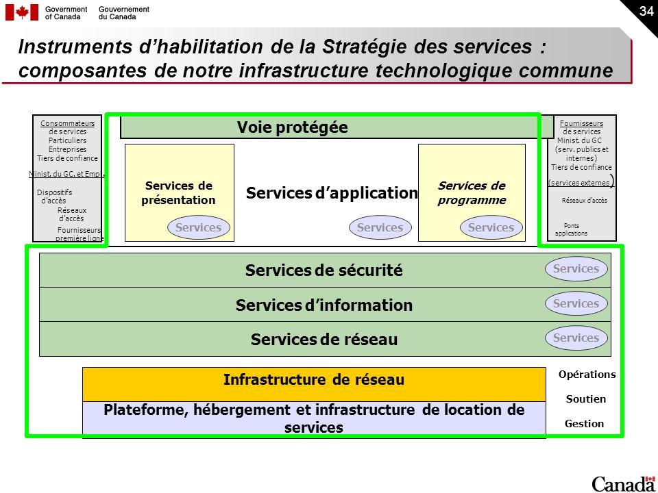 34 Instruments dhabilitation de la Stratégie des services : composantes de notre infrastructure technologique commune Plateforme, hébergement et infra