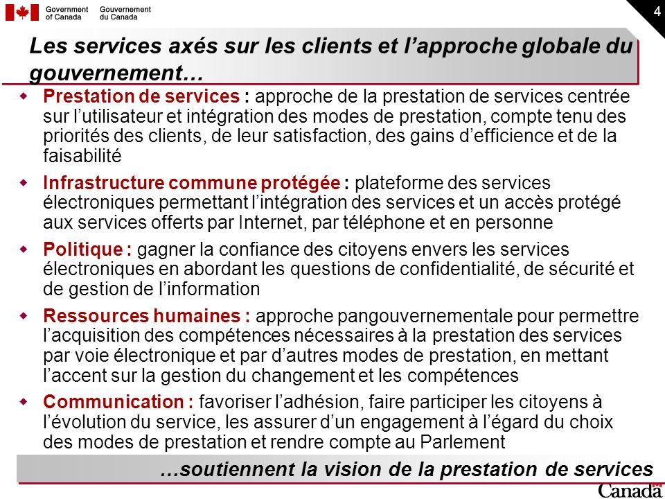 15 Les consultations régulières auprès des utilisateurs… Validation du principe dagencement (Plan des regroupements) Entrevues individuelles approfondies (35) Groupes témoins (20); anglais : Halifax, Toronto, Calgary, Lethbridge (14 groupes); français : Montréal, Rivière-du-Loup (6 groupes) Catégories de répondants : jeunes (3 groupes); aînés (3 groupes); entreprises (4 groupes); personnes handicapées (5 entrevues) : 3 anglais, 2 français); utilisateurs modérés dInternet (5 groupes); grands utilisateurs dInternet (5 groupes) Participation totale : 274 personnes – hommes et femmes Les responsables des passerelles et des regroupements consultent leurs propres groupes dutilisateurs …garantissent des améliorations continues