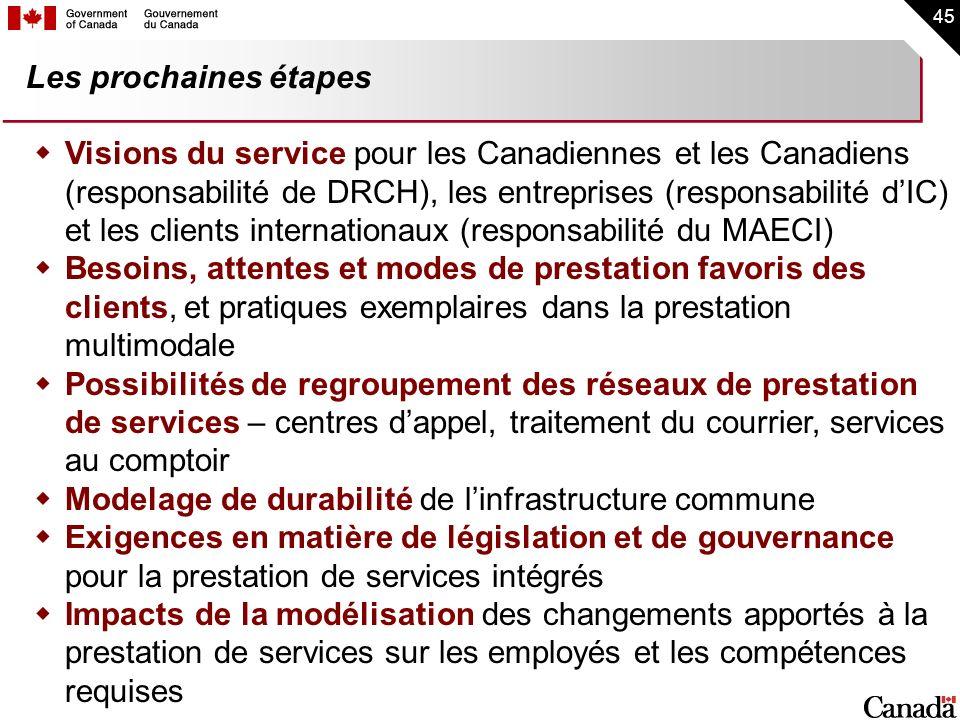 45 Les prochaines étapes Visions du service pour les Canadiennes et les Canadiens (responsabilité de DRCH), les entreprises (responsabilité dIC) et le