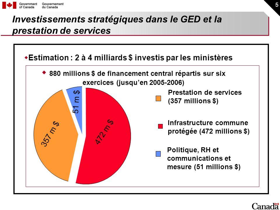 5 Investissements stratégiques dans le GED et la prestation de services Prestation de services (357 millions $) Politique, RH et communications et mes