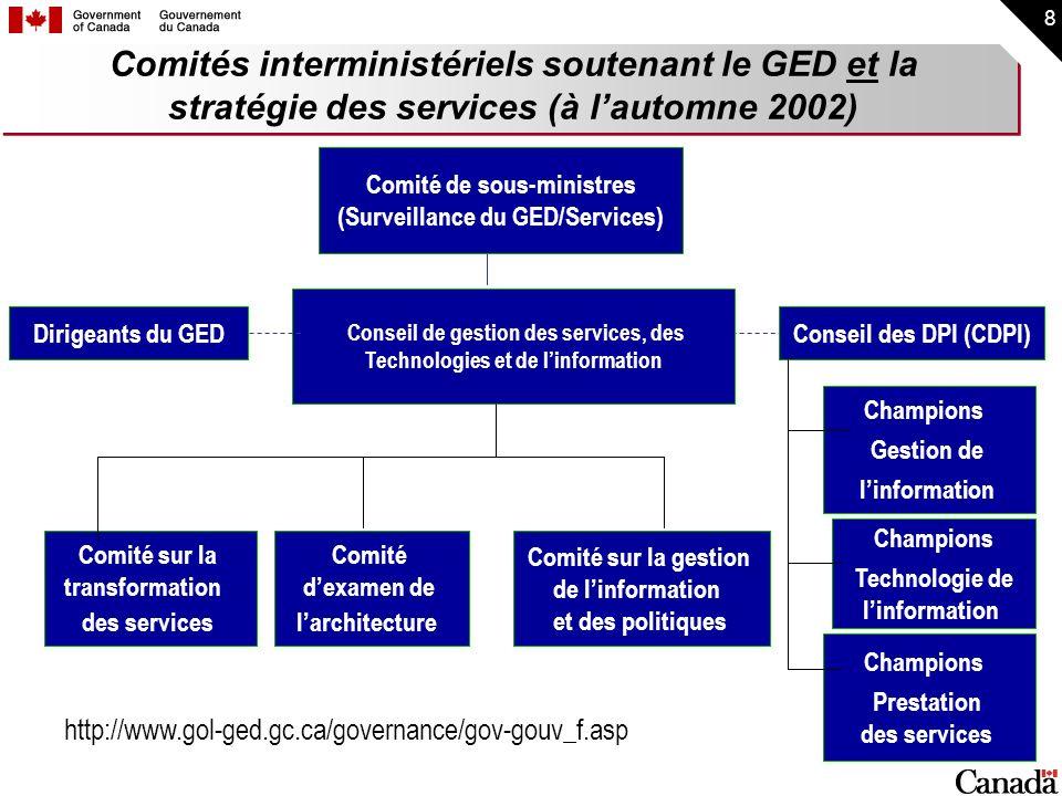 8 Comités interministériels soutenant le GED et la stratégie des services (à lautomne 2002) Comité de sous-ministres (Surveillance du GED/Services) Co