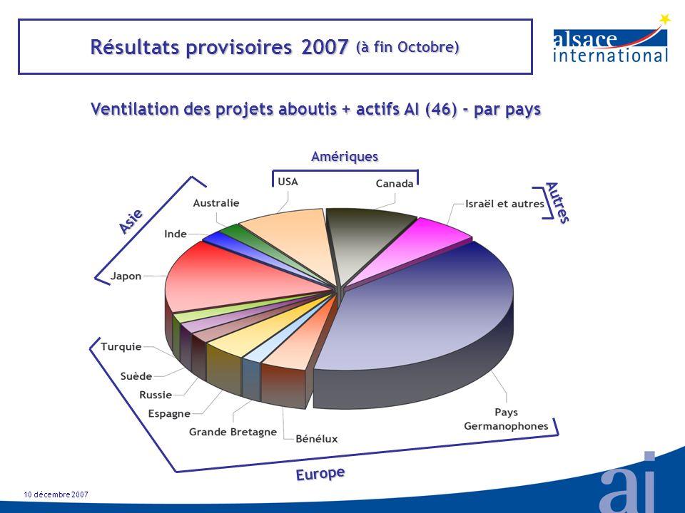 Résultats provisoires 2007 (à fin Octobre) Ventilation des projets aboutis + actifs AI (46) - par pays 10 décembre 2007 Europe Asie Amériques Autres