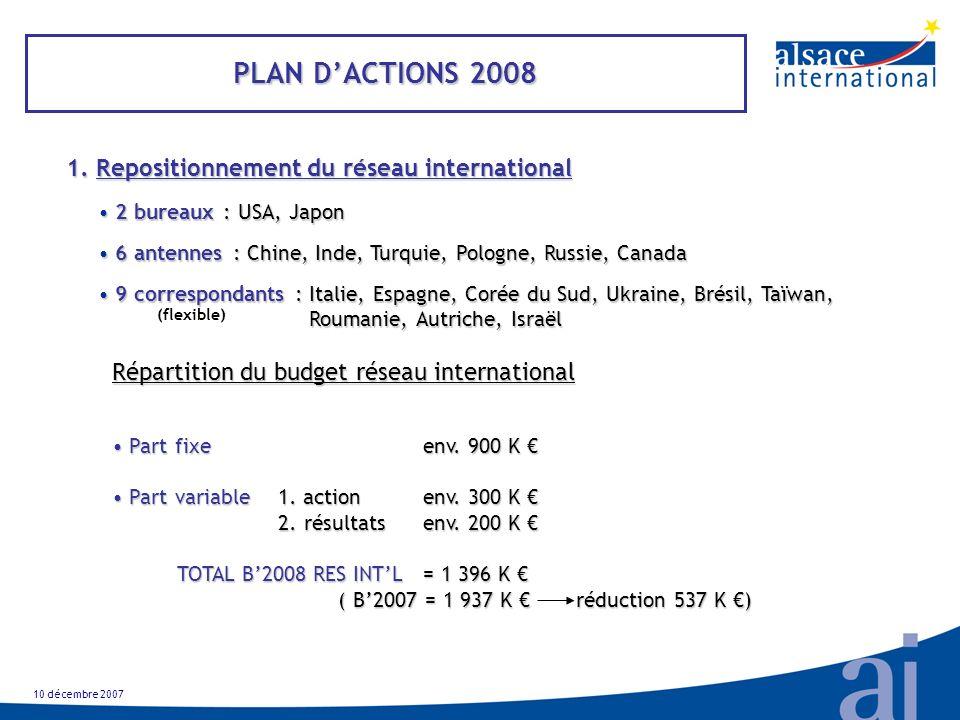 10 décembre 2007 PLAN DACTIONS 2008 1. Repositionnement du réseau international 1.