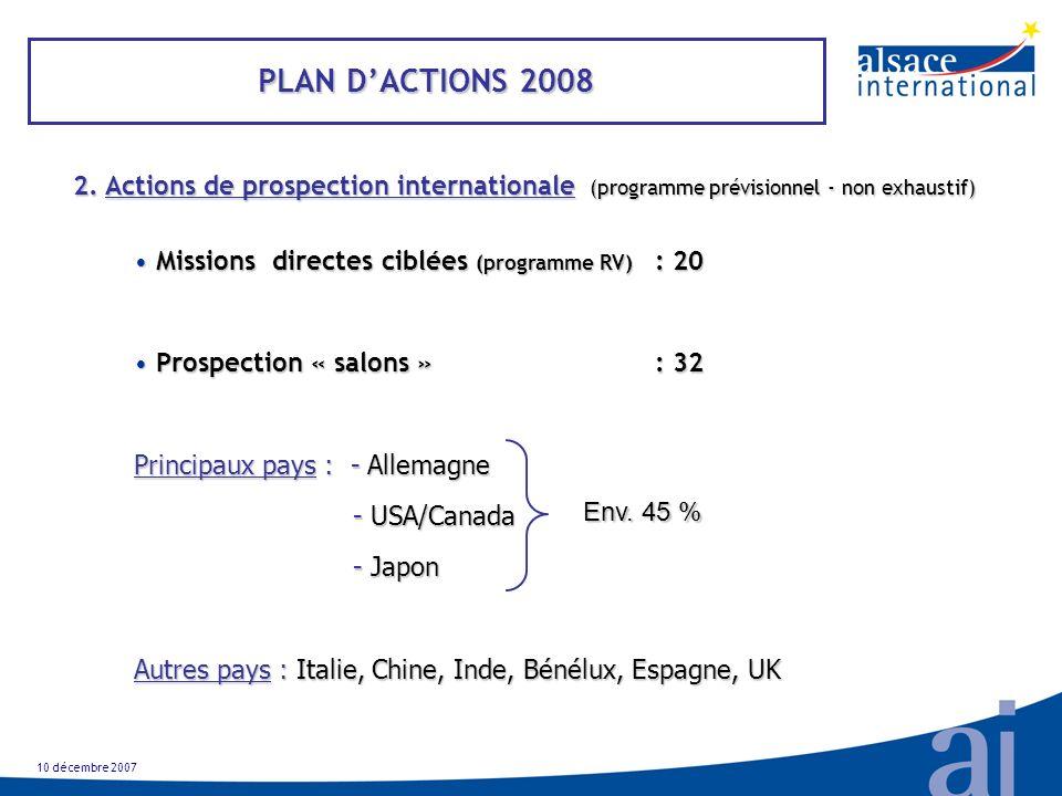 10 décembre 2007 PLAN DACTIONS 2008 2.