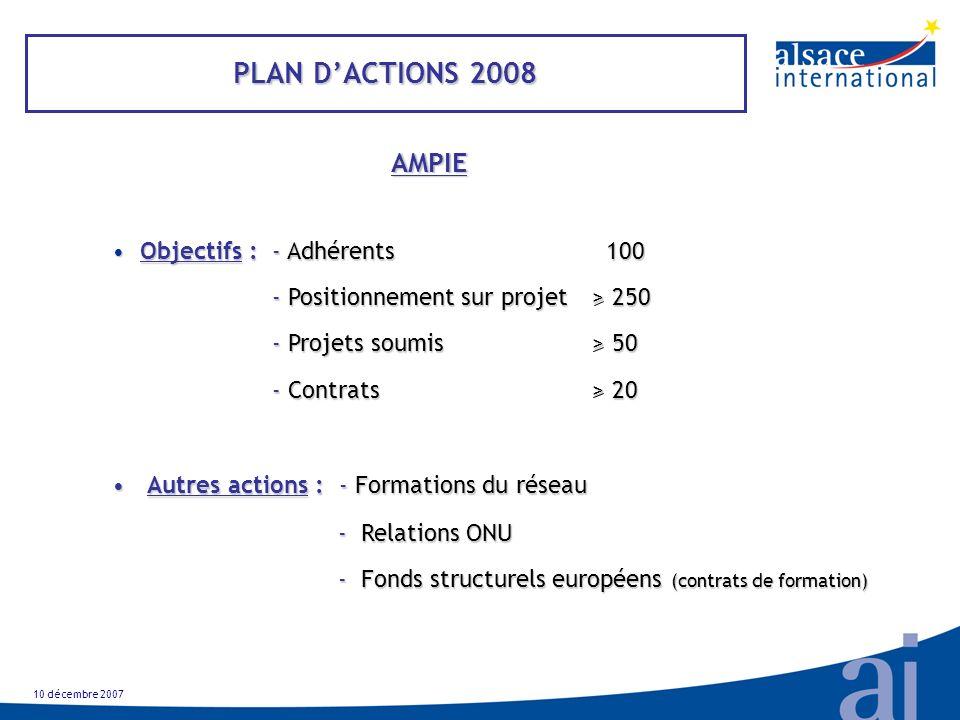 10 décembre 2007 PLAN DACTIONS 2008 AMPIE Objectifs : - Adhérents 100Objectifs : - Adhérents 100 - Positionnement sur projet> 250 - Projets soumis> 50 - Contrats> 20 Autres actions : - Formations du réseau Autres actions : - Formations du réseau - Relations ONU - Fonds structurels européens (contrats de formation) - Fonds structurels européens (contrats de formation)