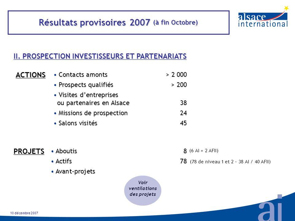 Résultats provisoires 2007 (à fin Octobre) II.