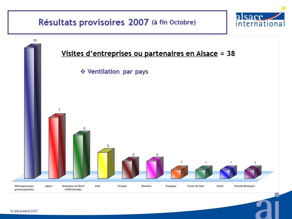 Résultats provisoires 2007 (à fin Octobre) Visites dentreprises ou partenaires en Alsace = 38 Ventilation par pays Ventilation par pays 10 décembre 2007