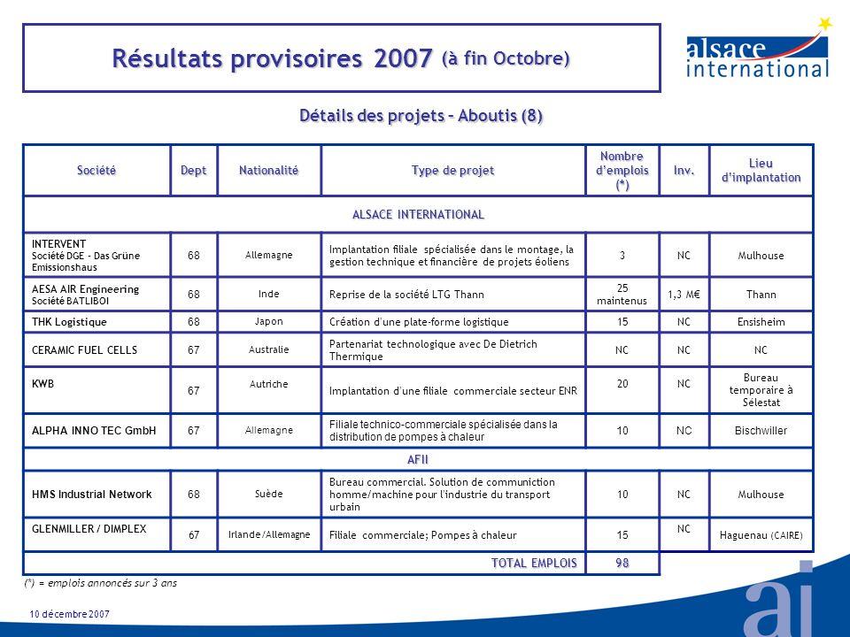 Résultats provisoires 2007 (à fin Octobre) Détails des projets – Aboutis (8) Soci é t é Dept Nationalit é Type de projet Nombre d emplois (*) Inv.