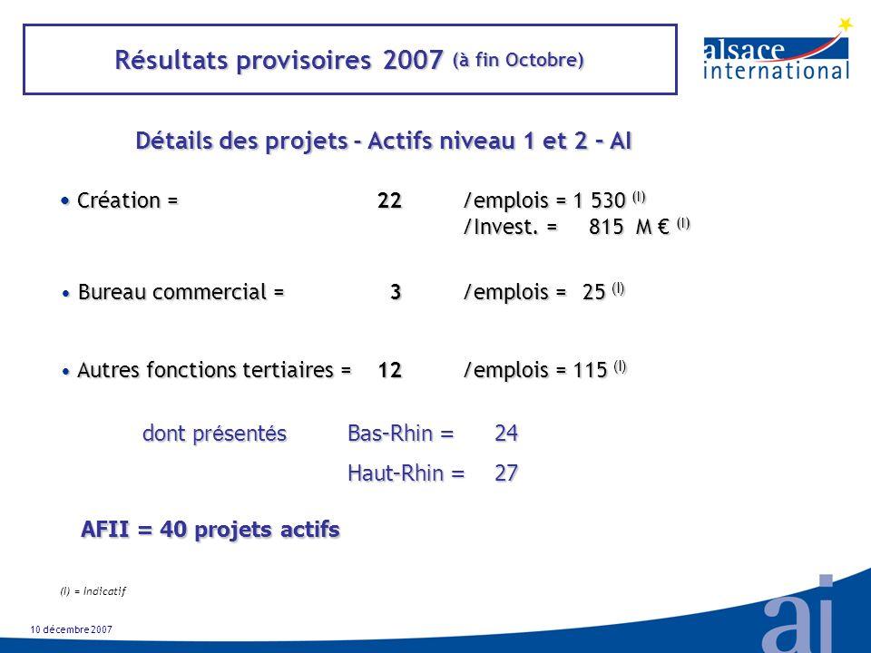 Résultats provisoires 2007 (à fin Octobre) Détails des projets - Actifs niveau 1 et 2 – AI 10 décembre 2007 Création =22/emplois = 1 530 (I) Création =22/emplois = 1 530 (I) /Invest.