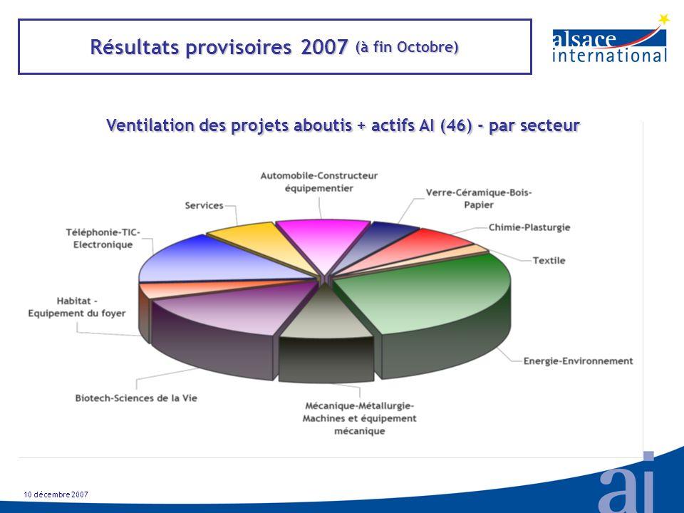 Résultats provisoires 2007 (à fin Octobre) Ventilation des projets aboutis + actifs AI (46) - par secteur 10 décembre 2007