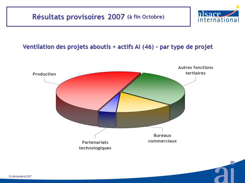 Résultats provisoires 2007 (à fin Octobre) Ventilation des projets aboutis + actifs AI (46) - par type de projet 10 décembre 2007