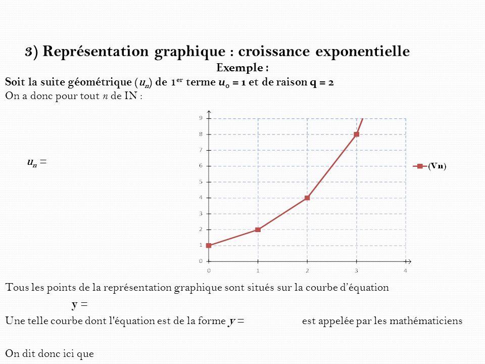 3) Représentation graphique : croissance exponentielle Exemple : Soit la suite géométrique (u n ) de 1 er terme u 0 = 1 et de raison q = 2 On a donc p