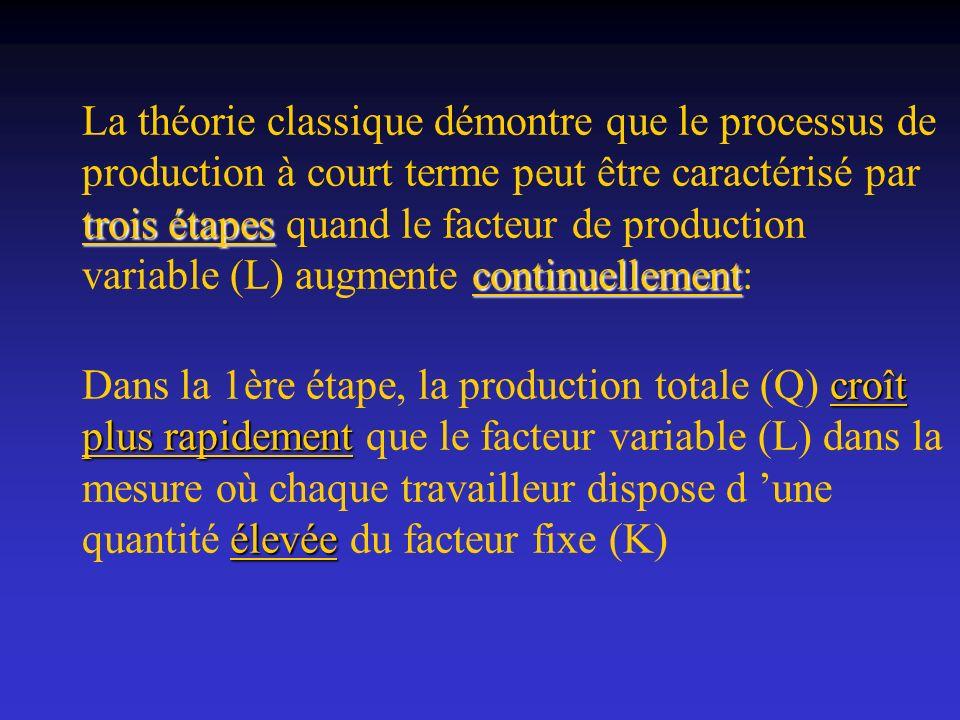 croît plus rapidement élevée Dans la 1ère étape, la production totale (Q) croît plus rapidement que le facteur variable (L) dans la mesure où chaque t
