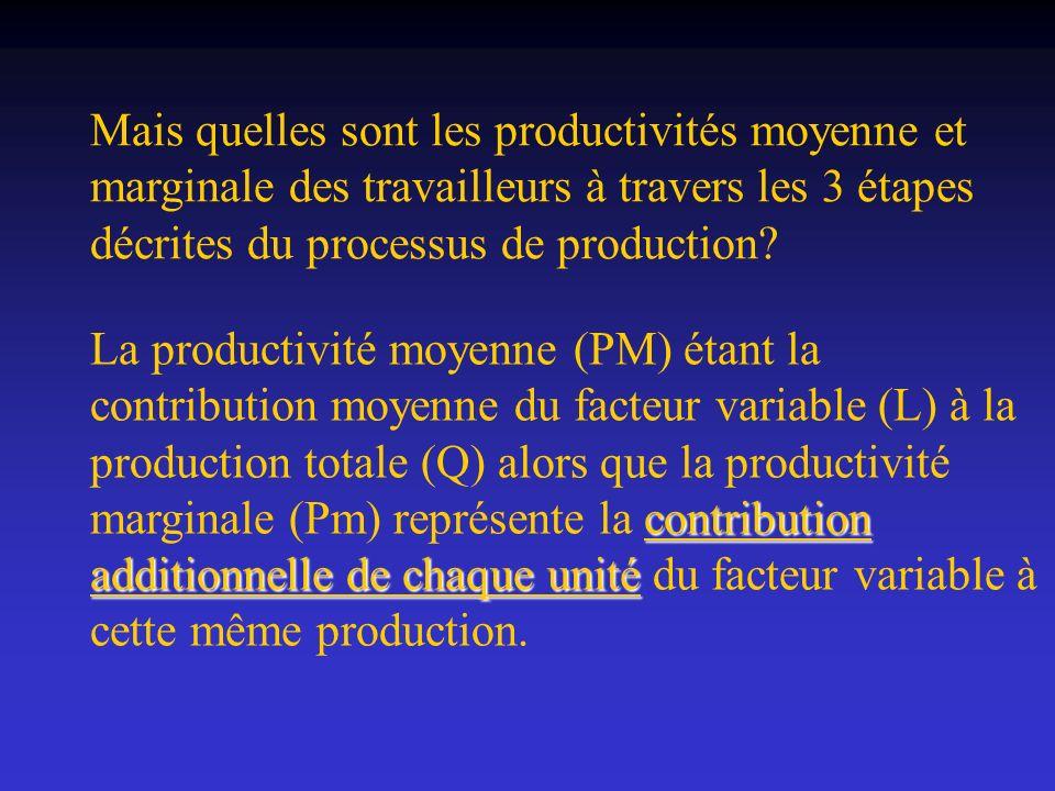 Mais quelles sont les productivités moyenne et marginale des travailleurs à travers les 3 étapes décrites du processus de production? contribution add
