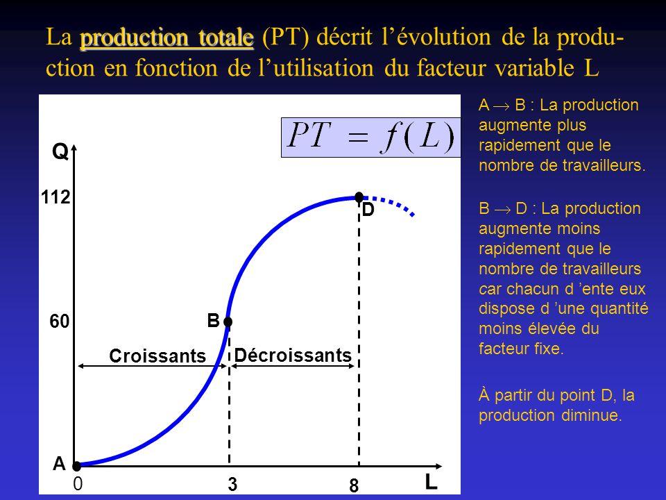 8 L 112 60 3 0 Croissants Décroissants B D A Q production totale La production totale (PT) décrit lévolution de la produ- ction en fonction de lutilis
