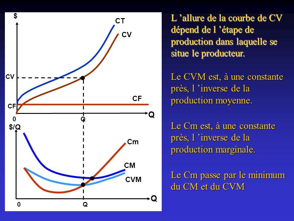 L allure de la courbe de CV dépend de l étape de production dans laquelle se situe le producteur. Q $ CV 0Q CT CF $/Q Q 0Q Cm CM CVM Le CVM est, à une