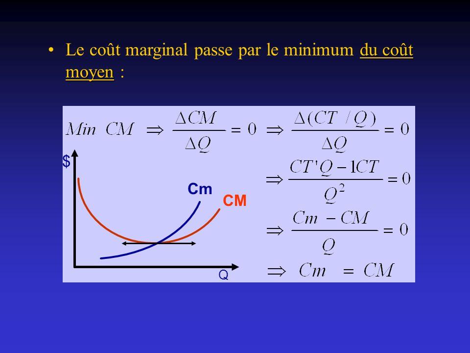 du coût moyenLe coût marginal passe par le minimum du coût moyen : Cm CM $ Q