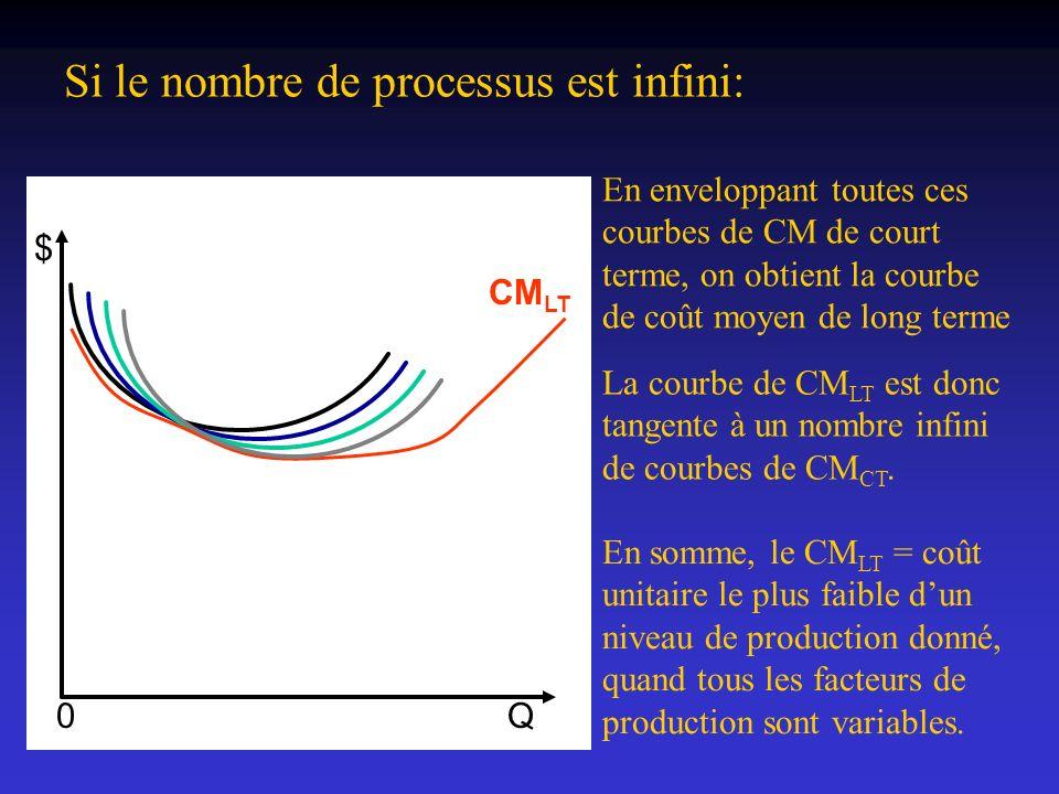 Si le nombre de processus est infini: CM LT $ 0Q En enveloppant toutes ces courbes de CM de court terme, on obtient la courbe de coût moyen de long te