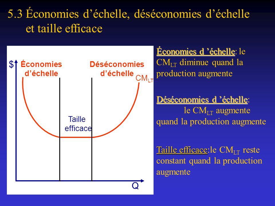 5.3 Économies déchelle, déséconomies déchelle et taille efficace $ Q Économies d échelle Économies d échelle:le CM LT diminue quand la production augm