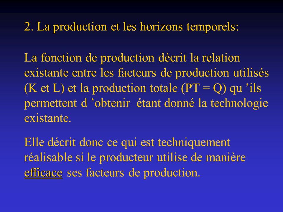 La fonction de production décrit la relation existante entre les facteurs de production utilisés (K et L) et la production totale (PT = Q) qu ils perm