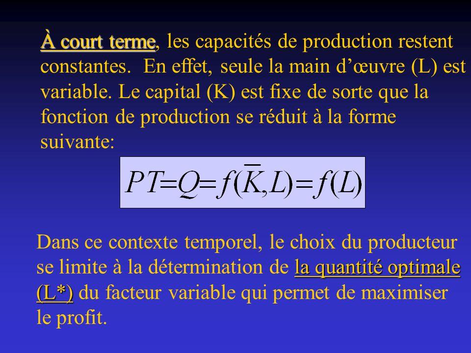 À court terme À court terme, les capacités de production restent constantes. En effet, seule la main dœuvre (L) est variable. Le capital (K) est fixe