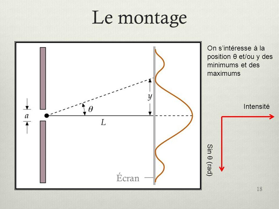 Le montage 18 Écran Sin θ (rad) Intensité On sintéresse à la position θ et/ou y des minimums et des maximums
