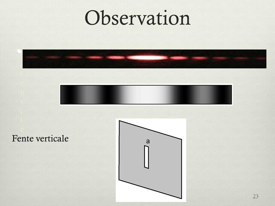 Observation 23 IntensitéIntensité Fente verticale a