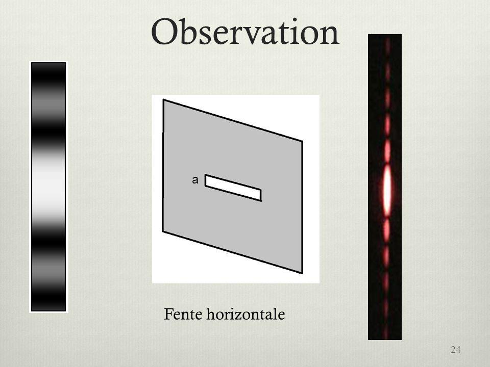 Observation 24 IntensitéIntensité Fente horizontale a