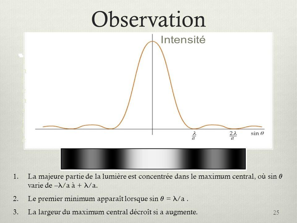 Observation 25 IntensitéIntensité 1.La majeure partie de la lumière est concentrée dans le maximum central, où sin varie de – /a à + /a. 2.Le premier