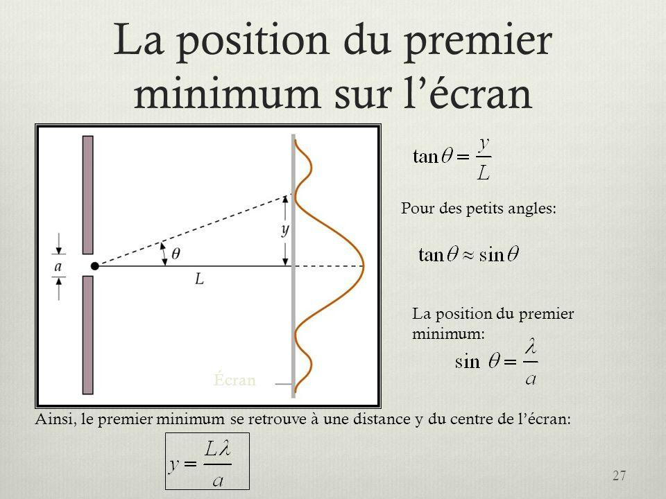 La position du premier minimum sur lécran 27 Écran Pour des petits angles: La position du premier minimum: Ainsi, le premier minimum se retrouve à une