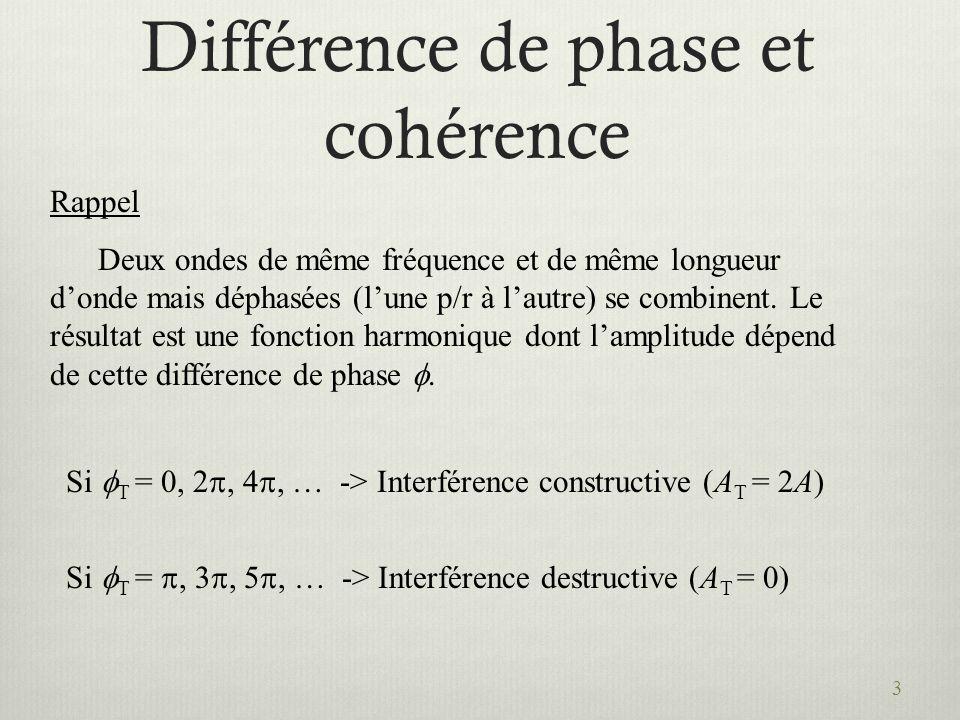 3 Différence de phase et cohérence Rappel Deux ondes de même fréquence et de même longueur donde mais déphasées (lune p/r à lautre) se combinent. Le r