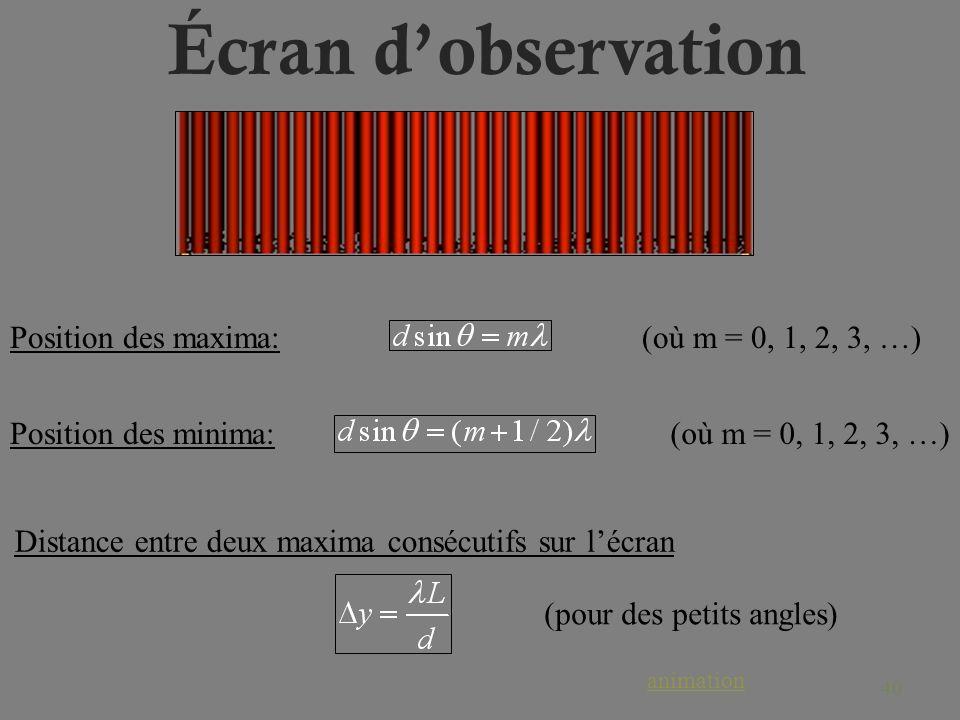 40 Écran dobservation Position des maxima: Position des minima: (où m = 0, 1, 2, 3, …) Distance entre deux maxima consécutifs sur lécran (pour des pet