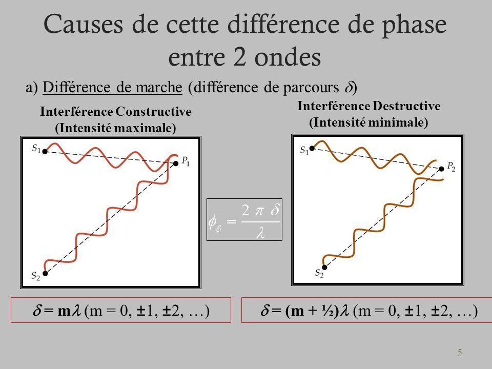 5 Causes de cette différence de phase entre 2 ondes a) Différence de marche (différence de parcours ) Interférence Constructive (Intensité maximale) I