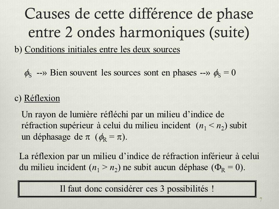 7 Causes de cette différence de phase entre 2 ondes harmoniques (suite) b) Conditions initiales entre les deux sources S --» Bien souvent les sources