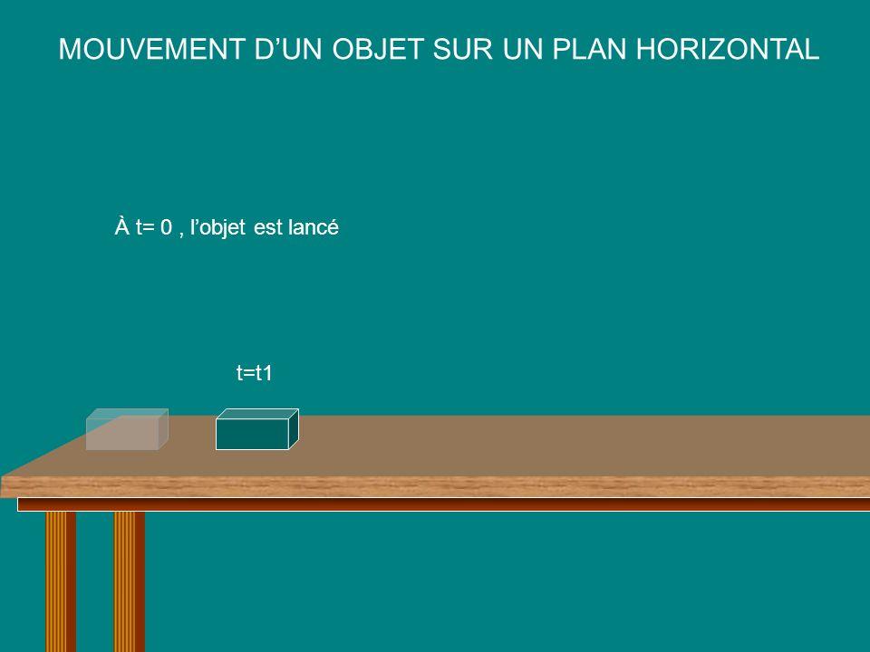 MOUVEMENT DUN OBJET SUR UN PLAN HORIZONTAL À t= 0, lobjet est lancé t=t1