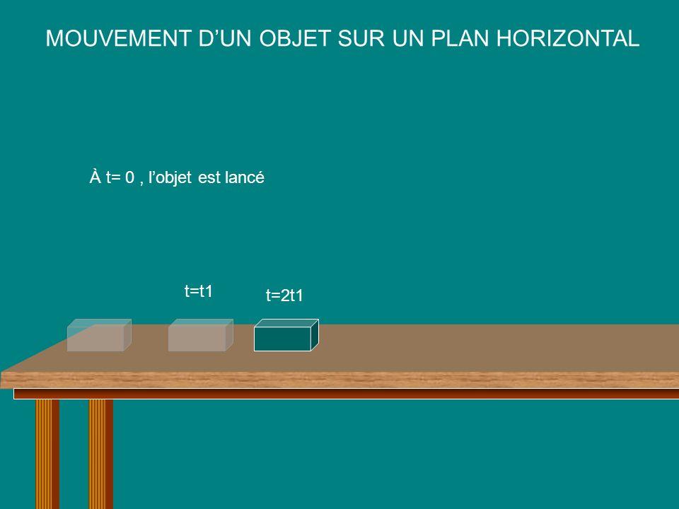 MOUVEMENT DUN OBJET SUR UN PLAN HORIZONTAL À t= 0, lobjet est lancé t=t1 t=2t1