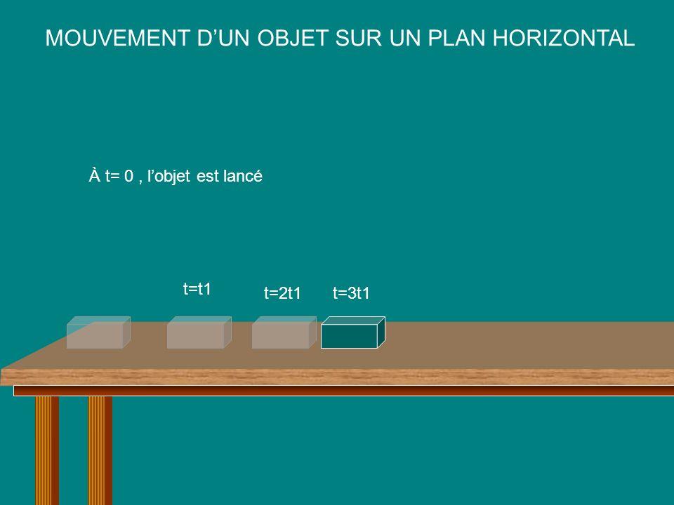 MOUVEMENT DUN OBJET SUR UN PLAN HORIZONTAL À t= 0, lobjet est lancé t=t1 t=2t1t=3t1