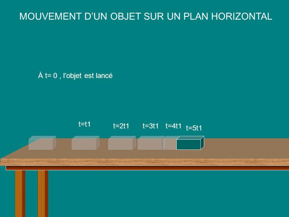MOUVEMENT DUN OBJET SUR UN PLAN HORIZONTAL À t= 0, lobjet est lancé t=t1 t=2t1t=3t1t=4t1 t=5t1