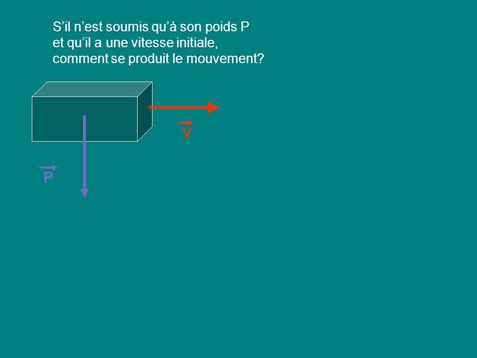 Sil nest soumis quà son poids P et quil a une vitesse initiale, comment se produit le mouvement? P V