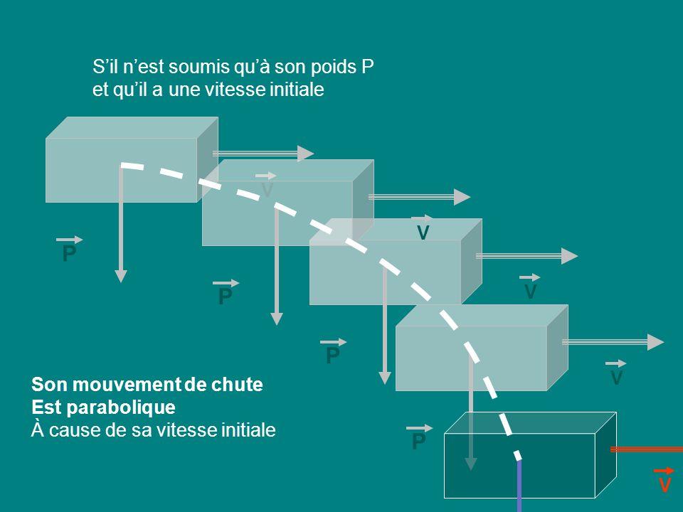 P V P V P V P V P V Son mouvement de chute Est parabolique À cause de sa vitesse initiale Sil nest soumis quà son poids P et quil a une vitesse initia