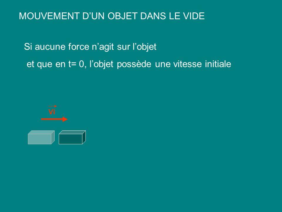 MOUVEMENT DUN OBJET DANS LE VIDE Si aucune force nagit sur lobjet et que en t= 0, lobjet possède une vitesse initiale Vi