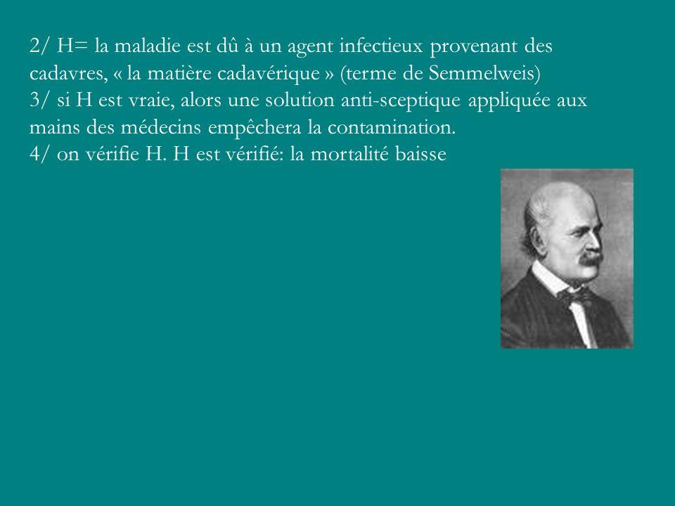 2/ H= la maladie est dû à un agent infectieux provenant des cadavres, « la matière cadavérique » (terme de Semmelweis) 3/ si H est vraie, alors une so