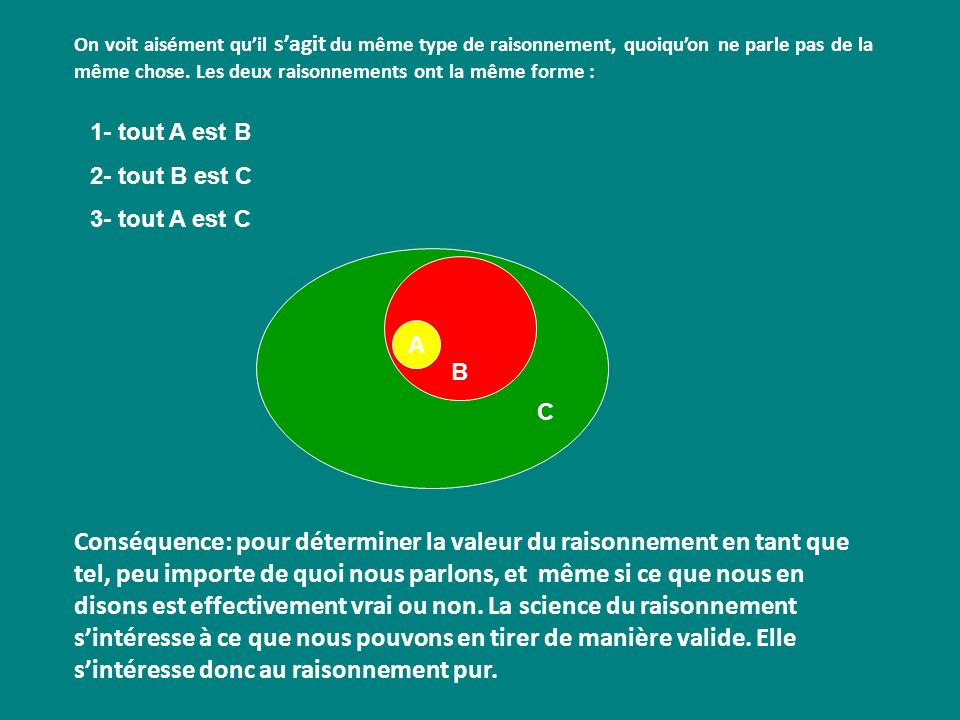 C B Conséquence: pour déterminer la valeur du raisonnement en tant que tel, peu importe de quoi nous parlons, et même si ce que nous en disons est eff