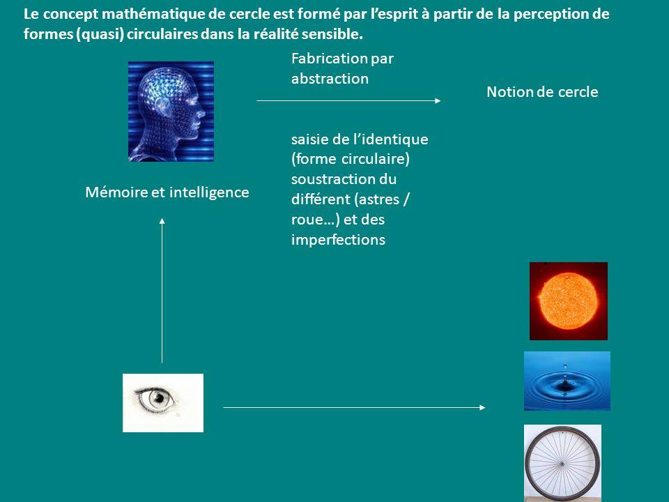Le concept mathématique de cercle est formé par lesprit à partir de la perception de formes (quasi) circulaires dans la réalité sensible. Mémoire et i