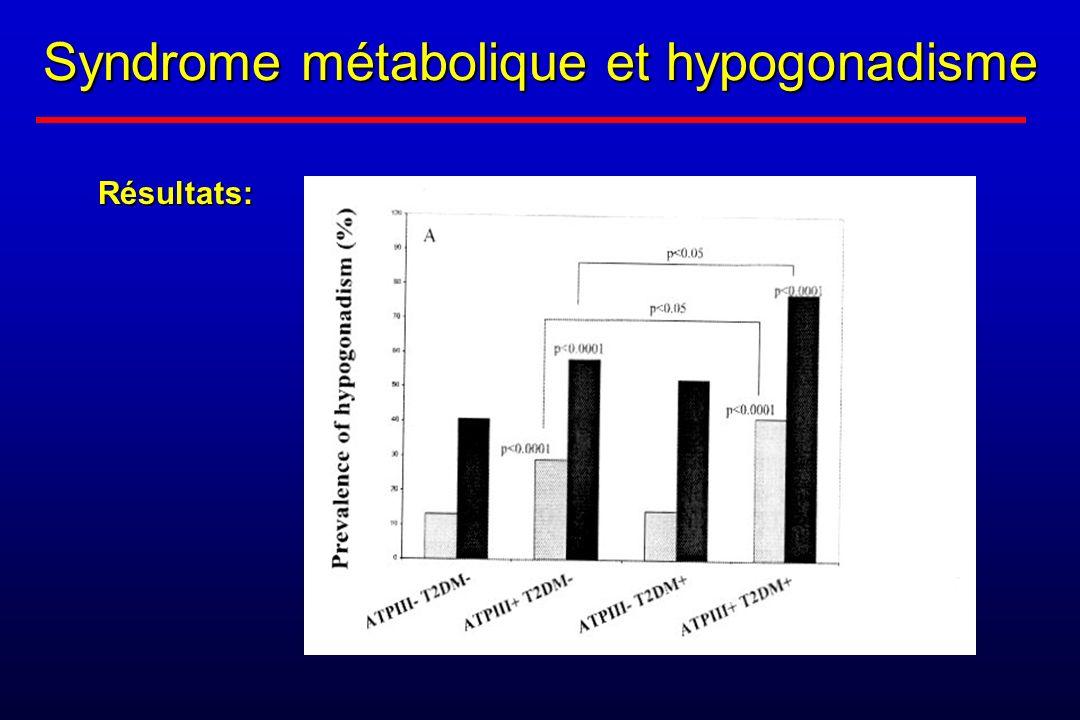 Syndrome métabolique et hypogonadisme Résultats: